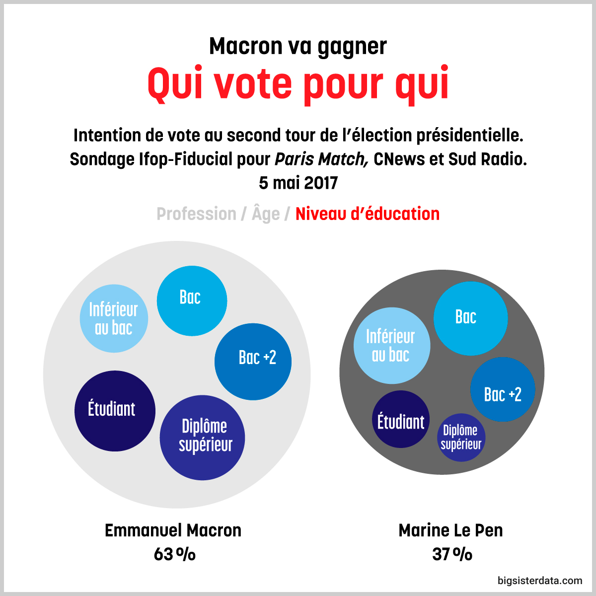 Macron va gagner