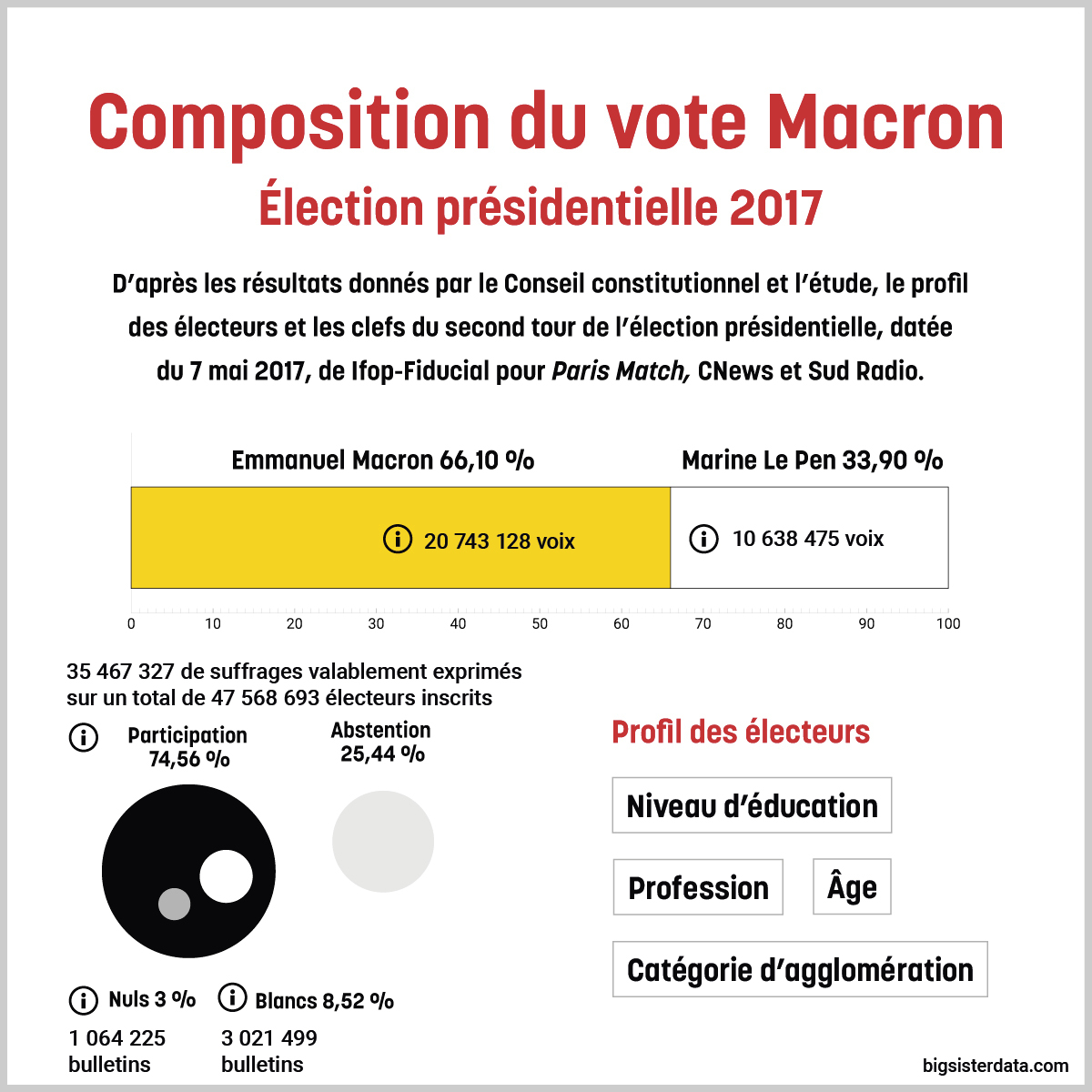 Macron a gagner