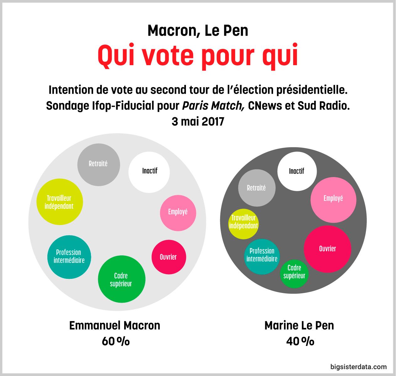 Macron, Le Pen